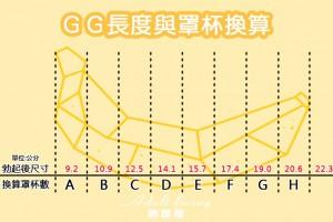 GG的大小換算成罩杯大小